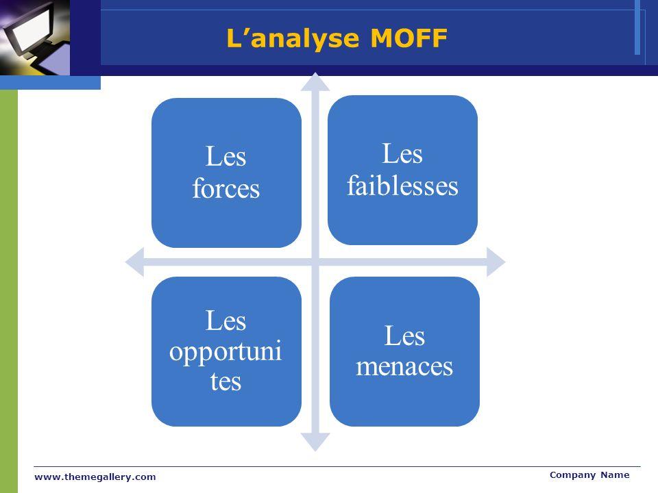 www.themegallery.com Company Name Les forces Les faiblesses Les opportuni tes Les menaces Lanalyse MOFF
