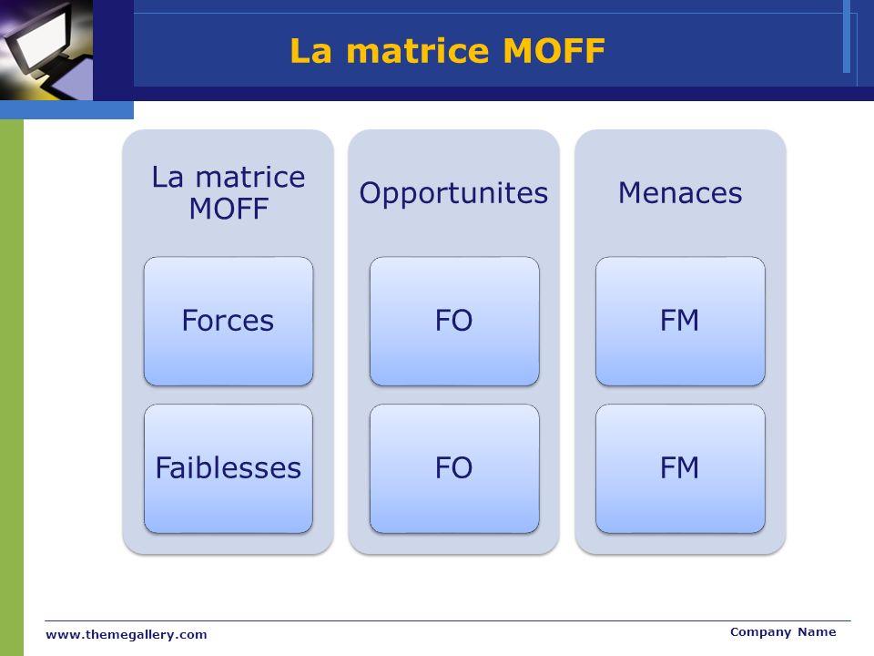 www.themegallery.com Company Name La matrice MOFF ForcesFaiblesses Opportunites FO Menaces FM La matrice MOFF
