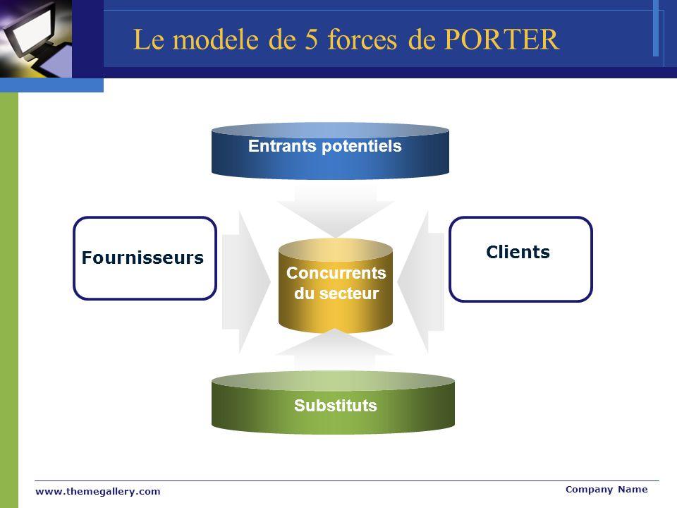 www.themegallery.com Company Name Le modele de 5 forces de PORTER Concurrents du secteur Fournisseurs Clients Entrants potentiels Substituts