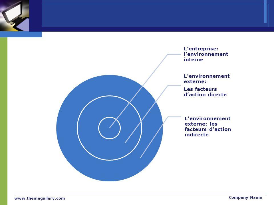 www.themegallery.com Company Name Lentreprise: lenvironnement interne Lenvironnement externe: Les facteurs daction directe Lenvironnement externe: les