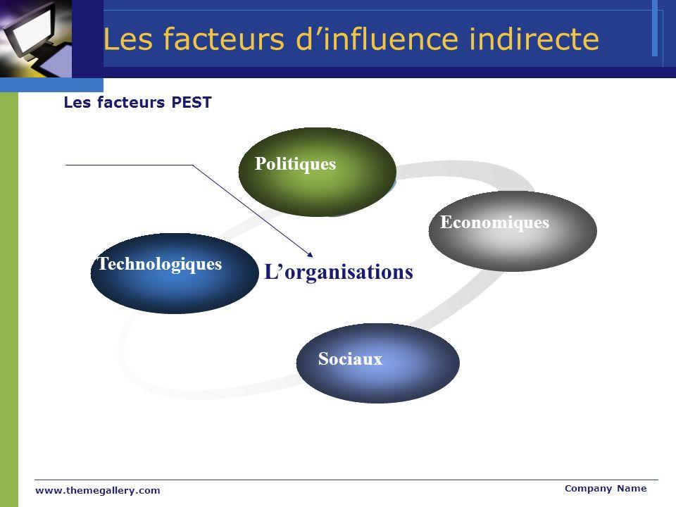 www.themegallery.com Company Name Les facteurs dinfluence indirecte Technologiques Politiques Economiques Sociaux Lorganisations Les facteurs PEST