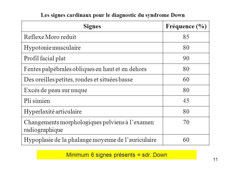 11 Les signes cardinaux pour le diagnostic du syndrome Down SignesFréquence (%) Reflexe Moro reduit85 Hypotonie musculaire80 Profil facial plat90 Fent