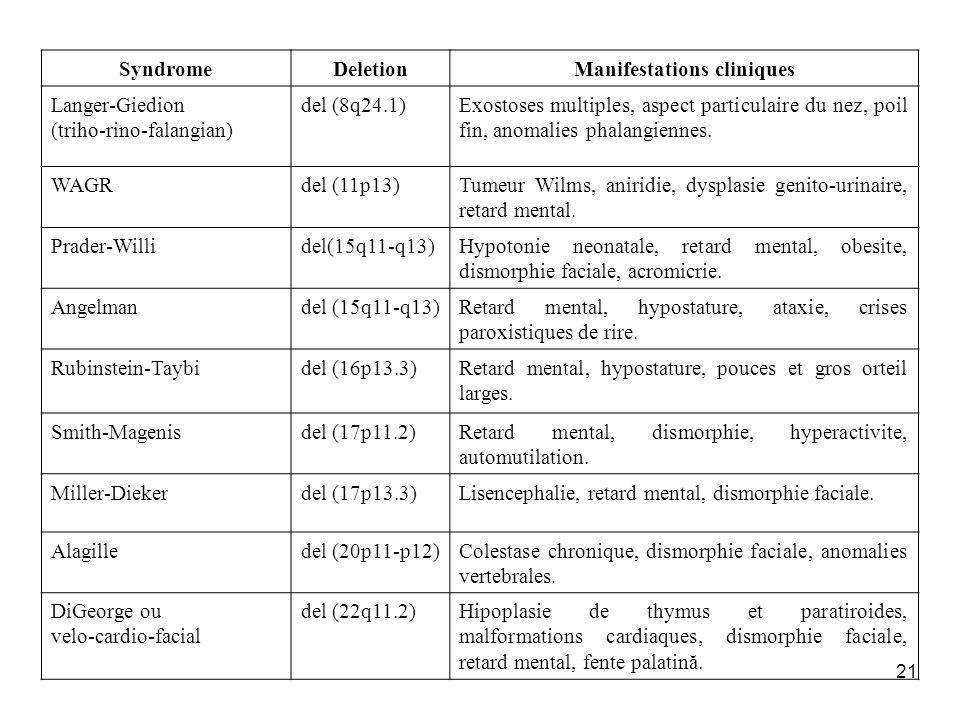 21 SyndromeDeletionManifestations cliniques Langer-Giedion (triho-rino-falangian) del (8q24.1)Exostoses multiples, aspect particulaire du nez, poil fi