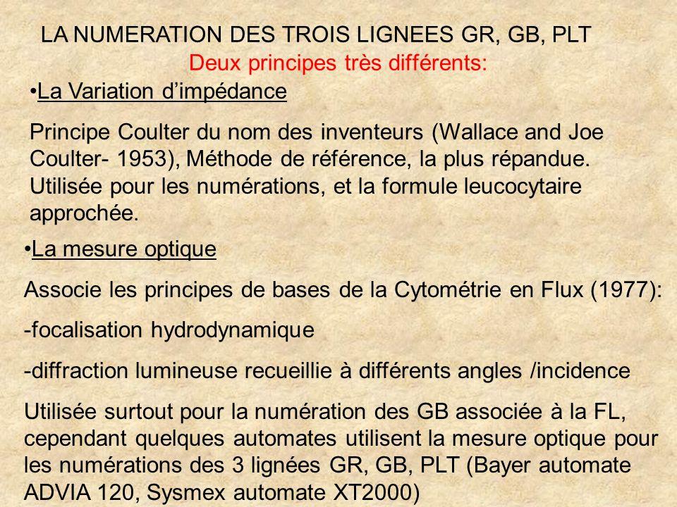 Deux principes très différents: LA NUMERATION DES TROIS LIGNEES GR, GB, PLT La Variation dimpédance Principe Coulter du nom des inventeurs (Wallace an