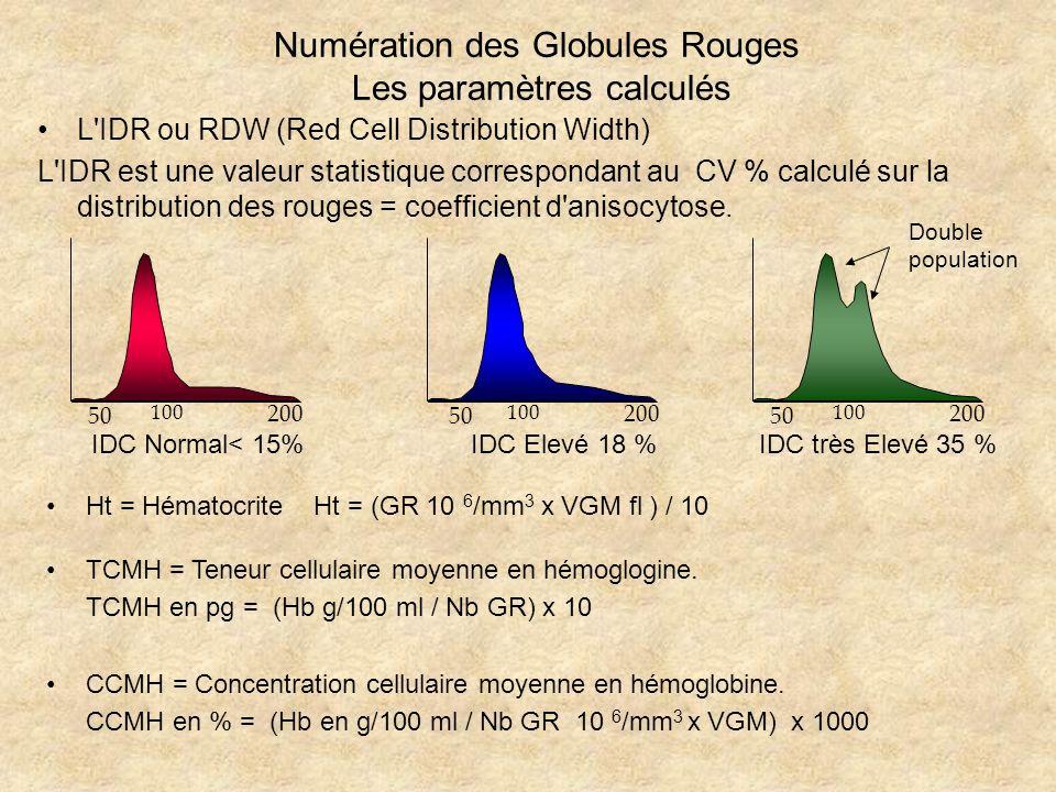 Numération des Globules Rouges Les paramètres calculés L'IDR ou RDW (Red Cell Distribution Width) L'IDR est une valeur statistique correspondant au CV