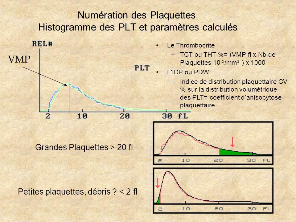 Numération des Plaquettes Histogramme des PLT et paramètres calculés VMP Grandes Plaquettes > 20 fl Petites plaquettes, débris ? < 2 fl Le Thrombocrit