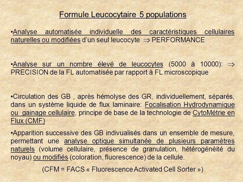Analyse automatisée individuelle des caractéristiques cellulaires naturelles ou modifiées dun seul leucocyte PERFORMANCE Analyse sur un nombre élevé d