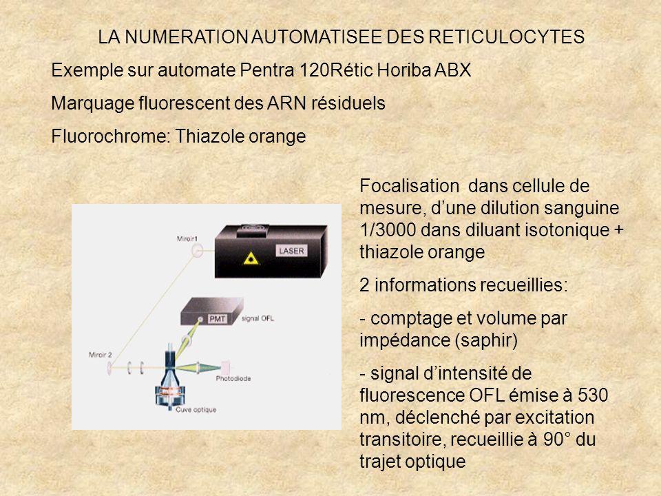 LA NUMERATION AUTOMATISEE DES RETICULOCYTES Exemple sur automate Pentra 120Rétic Horiba ABX Marquage fluorescent des ARN résiduels Fluorochrome: Thiaz