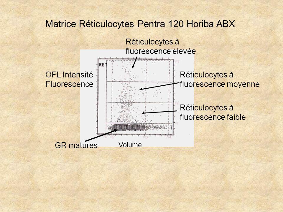 Matrice Réticulocytes Pentra 120 Horiba ABX Volume OFL Intensité Fluorescence GR matures Réticulocytes à fluorescence élevée Réticulocytes à fluoresce
