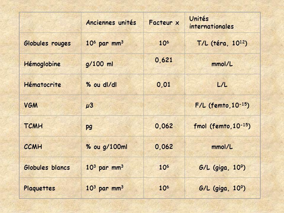 Anciennes unitésFacteur x Unités internationales Globules rouges10 6 par mm 3 10 6 T/L (téra, 10 12 ) Hémoglobineg/100 ml 0,621 mmol/L Hématocrite% ou