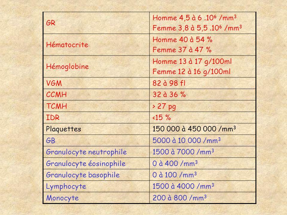 GR Homme 4,5 à 6.10 6 /mm 3 Femme 3,8 à 5,5.10 6 /mm 3 Hématocrite Homme 40 à 54 % Femme 37 à 47 % Hémoglobine Homme 13 à 17 g/100ml Femme 12 à 16 g/1