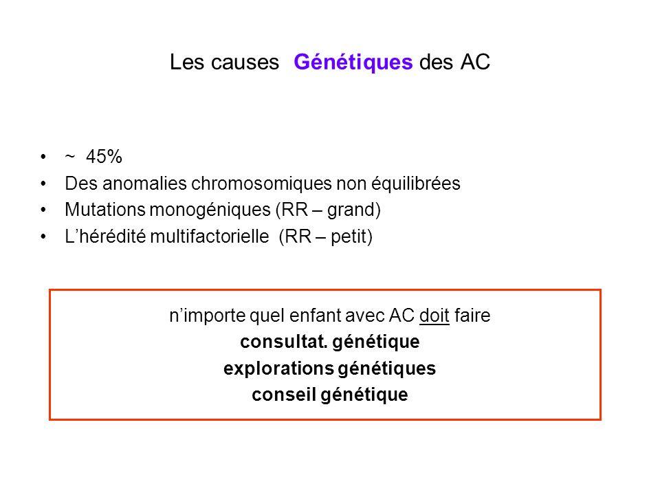 Les causes Génétiques des AC ~ 45% Des anomalies chromosomiques non équilibrées Mutations monogéniques (RR – grand) Lhérédité multifactorielle (RR – p