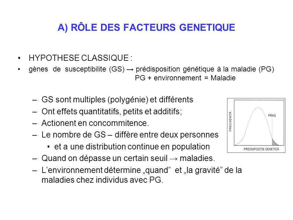 A) RÔLE DES FACTEURS GENETIQUE HYPOTHESE CLASSIQUE : gènes de susceptibilite (GS) prédisposition génétique à la maladie (PG) PG + environnement = Mala