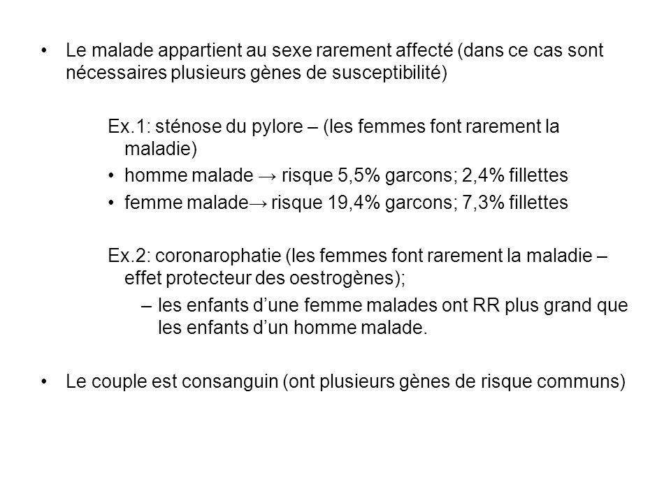 Le malade appartient au sexe rarement affecté (dans ce cas sont nécessaires plusieurs gènes de susceptibilité) Ex.1: sténose du pylore – (les femmes f