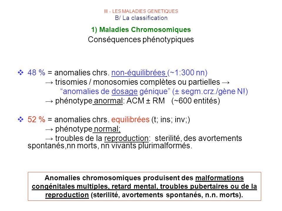 III - LES MALADIES GENETIQUES B/ La classification 1) Maladies Chromosomiques Conséquences phénotypiques 48 % = anomalies chrs. non-équilibrées (~1:30
