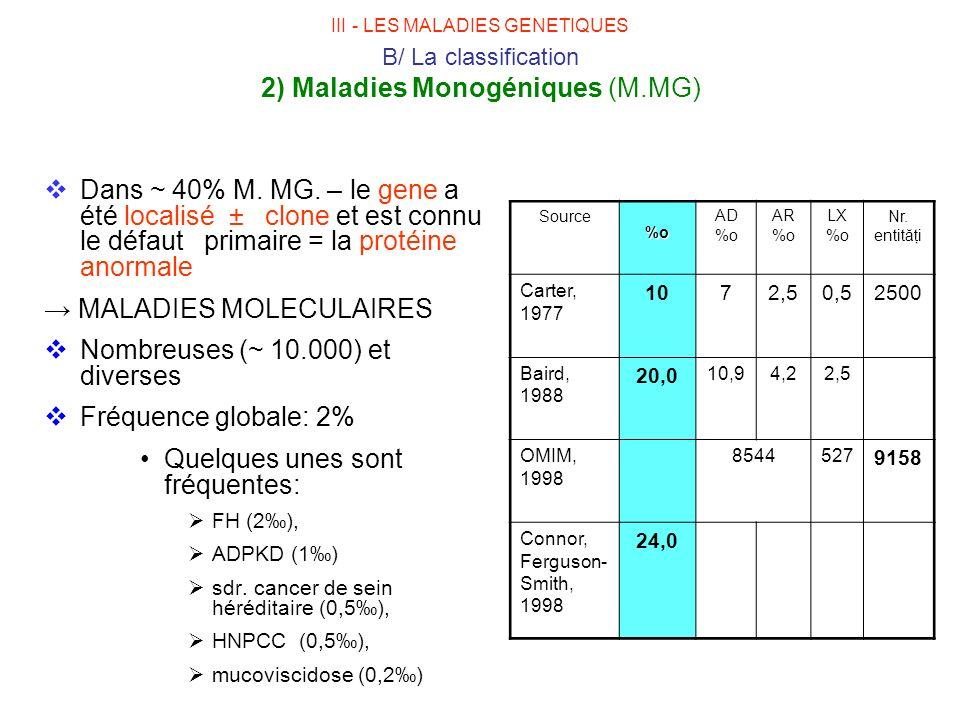 III - LES MALADIES GENETIQUES B/ La classification 2) Maladies Monogéniques (M.MG) Dans ~ 40% M. MG. – le gene a été localisé ± clone et est connu le