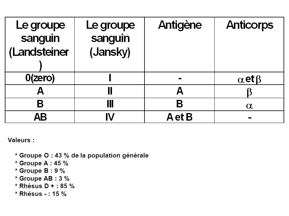 Valeurs : * Groupe O : 43 % de la population générale * Groupe A : 45 % * Groupe B : 9 % * Groupe AB : 3 % * Rhésus D + : 85 % * Rhésus - : 15 %
