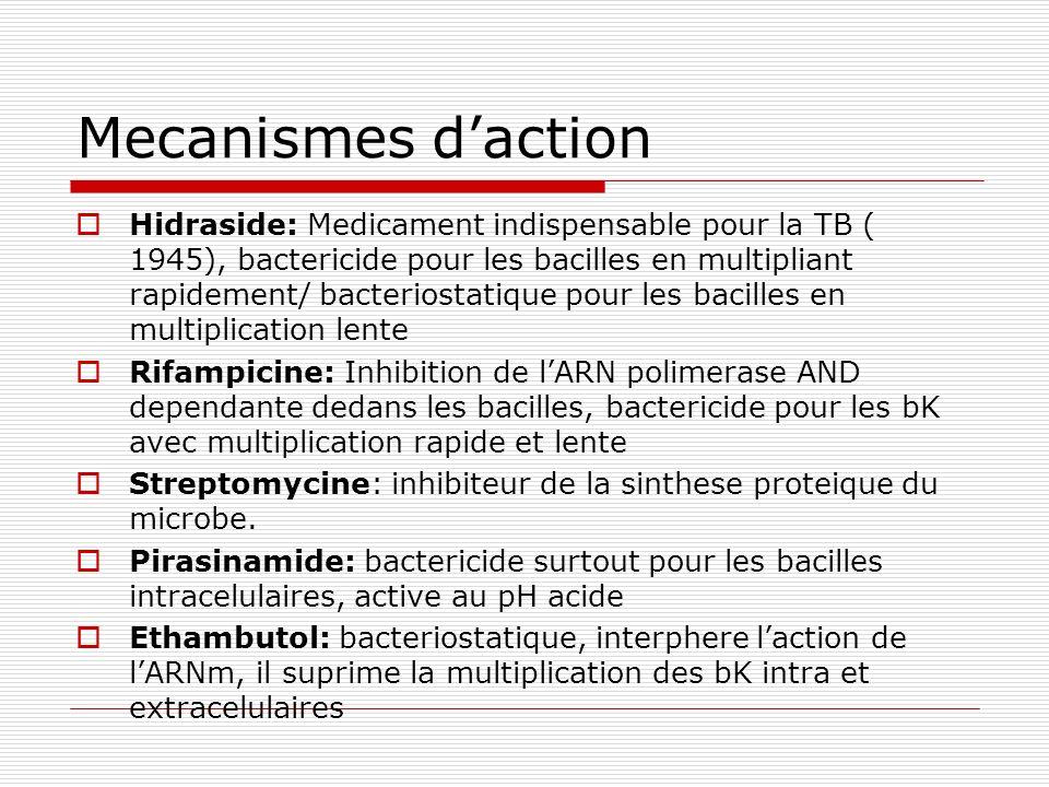 Mecanismes daction Hidraside: Medicament indispensable pour la TB ( 1945), bactericide pour les bacilles en multipliant rapidement/ bacteriostatique p