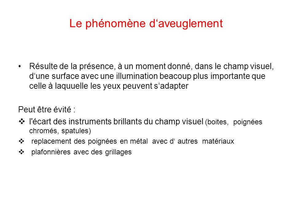 Le phénomène daveuglement Résulte de la présence, à un moment donné, dans le champ visuel, dune surface avec une illumination beacoup plus importante