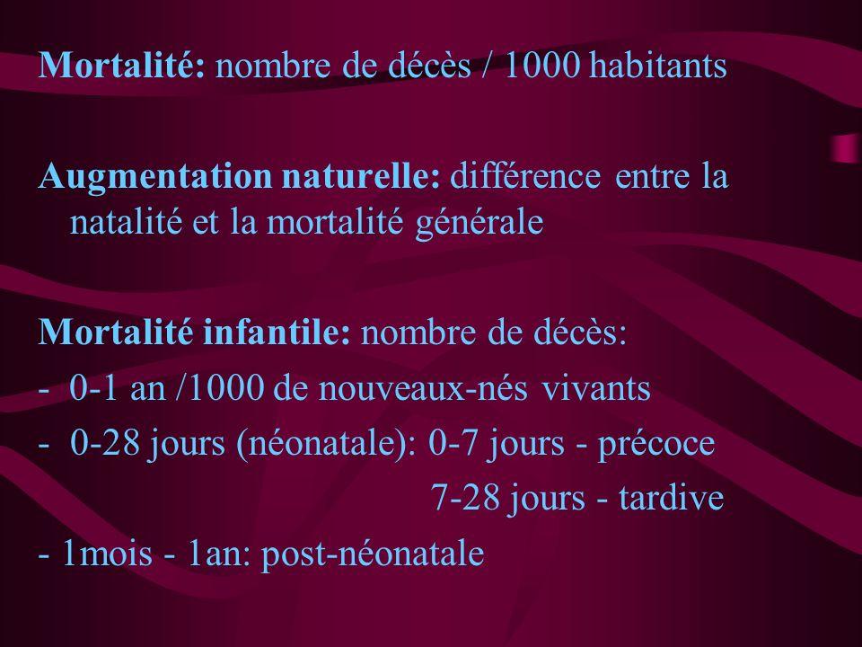 Mortalité: nombre de décès / 1000 habitants Augmentation naturelle: différence entre la natalité et la mortalité générale Mortalité infantile: nombre