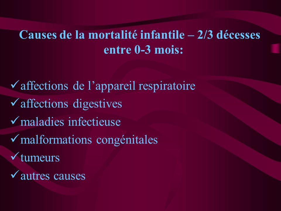 Causes de la mortalité infantile – 2/3 décesses entre 0-3 mois: affections de lappareil respiratoire affections digestives maladies infectieuse malfor