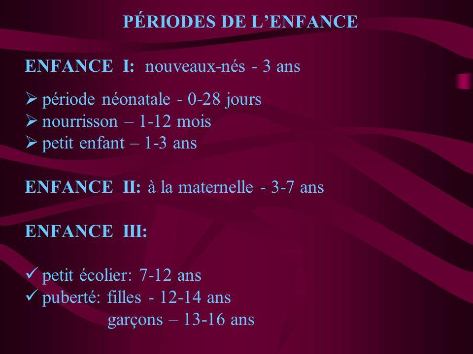 PÉRIODES DE LENFANCE ENFANCE I: nouveaux-nés - 3 ans période néonatale - 0-28 jours nourrisson – 1-12 mois petit enfant – 1-3 ans ENFANCE II: à la mat