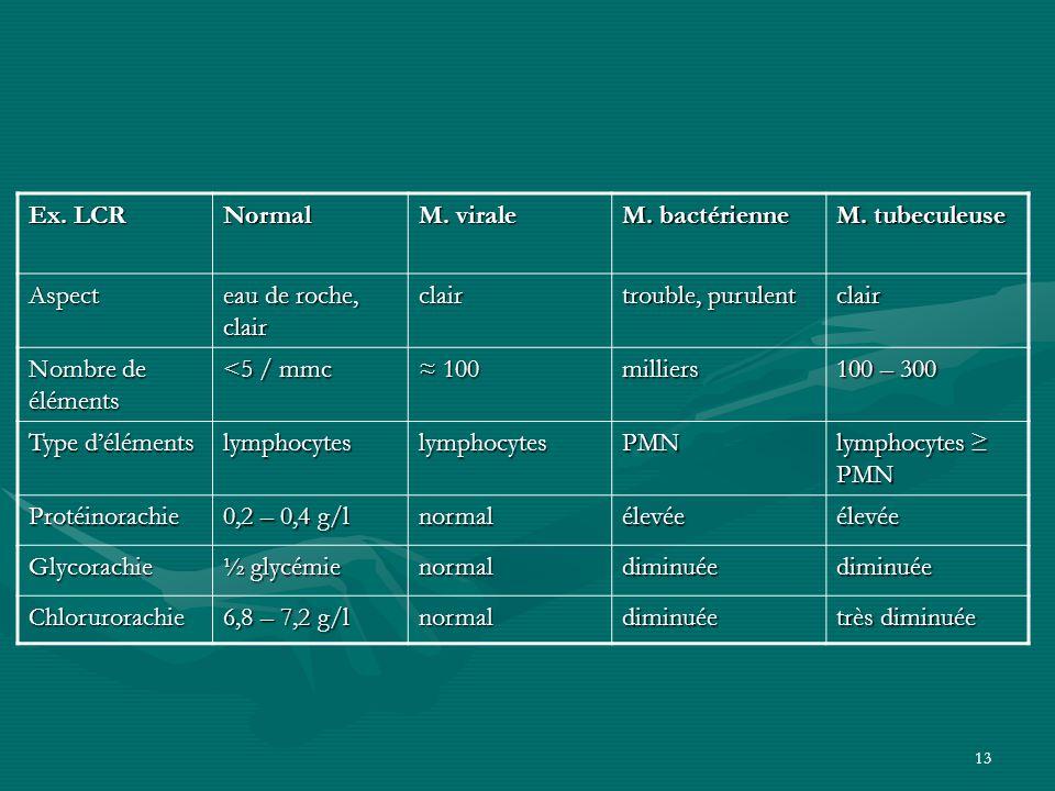 13 Ex. LCR Normal M. virale M. bactérienne M. tubeculeuse Aspect eau de roche, clair clair trouble, purulent clair Nombre de éléments <5 / mmc 100 100