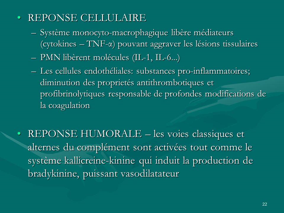 22 REPONSE CELLULAIREREPONSE CELLULAIRE –Système monocyto-macrophagique libère médiateurs (cytokines – TNF-α) pouvant aggraver les lésions tissulaires