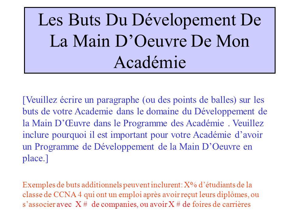 Les Buts Du Dévelopement De La Main DOeuvre De Mon Académie [Veuillez écrire un paragraphe (ou des points de balles) sur les buts de votre Academie dans le domaine du Développement de la Main DŒuvre dans le Programme des Académie.