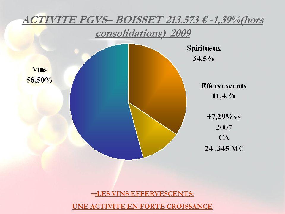 ACTIVITE FGVS– BOISSET 213.573 -1,39%(hors consolidations) 2009 LES VINS EFFERVESCENTS: UNE ACTIVITE EN FORTE CROISSANCE