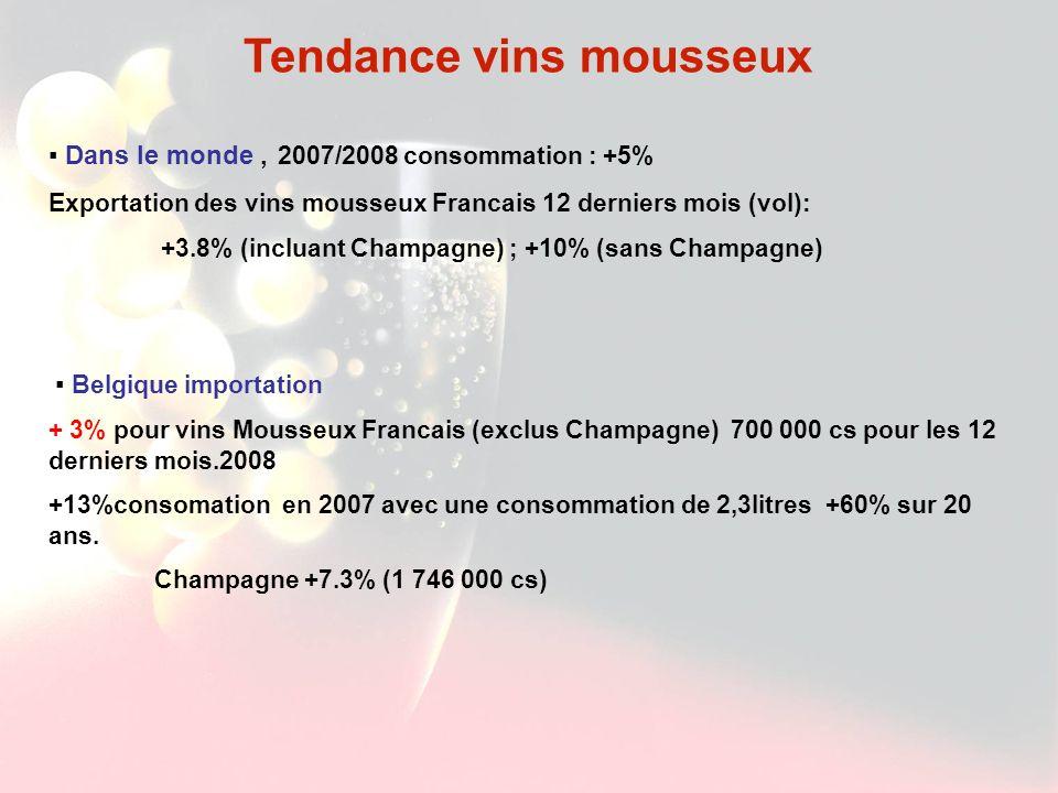 Exportation vin mousseux Français en Belgique (source douane Française) Produit octobre-0810 Mois 200812 Mois Mobiles VolumeValeurVolumeValeurVolumeValeur Caisse s% 1 000 %Caisses% 1 000 %Caisses% 1 000 % TOTAL VINS EFFERVESCENTS 264067-10,332104 - 29,3 193102 2 5,6 30117 0 7,2 244176 7 +6,5 36572 7 10,6 CHAMPAGNE181022-23,229796 - 31,7 141311 1 7,7 28495 9 7,3 174641 1 +9,4 34388 0 11,1 MOUSSEUX AOC HORS CHAMPAGNE 48856104,6147948,22700001,9102866,4370878+1,1142714,9 ALSACE1061137,643432,3836336,7337610,4112411 +10, 6 452613,3 VOUVRAY589140,92420045227,41797,25667+3,42245,2 SAUMUR413360,316254,3253001,610092,939611-6,81563-4,9 LIMOUX2256168812,817233 - 24,7 617-28,825122 - 21,6 961-21,6 DIE6711 6030 0 28704081161,21914 189, 6 5007839,22156 130, 8 BOURGOGNE15456210,5169 - 16,3 4730031,714603,36007822,619371,5 AUTRES910041,931513,751200 - 30,2 1731-31,277911 - 22,3 2904-21,1 AUTRES MOUSSEUX33544-3,18031,1244511-0,757877,3320333-1,273942,1 VINS PETILLANTS644544,4261603400 - 17,5 138-46,34144-3,4182-30,3