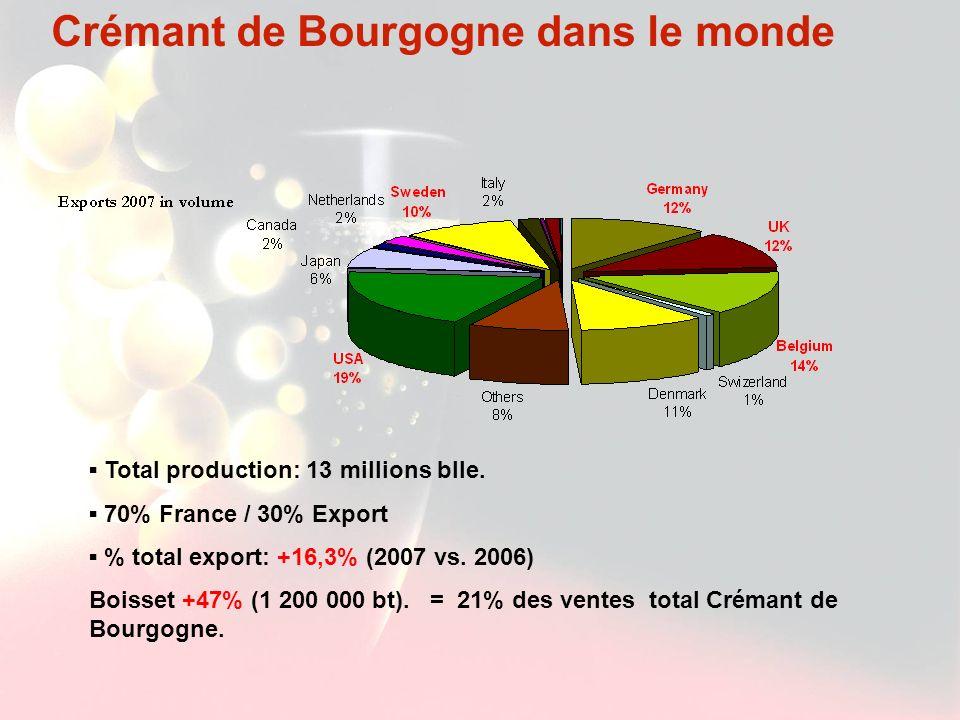 Crémant de Bourgogne dans le monde Total production: 13 millions blle. 70% France / 30% Export % total export: +16,3% (2007 vs. 2006) Boisset +47% (1