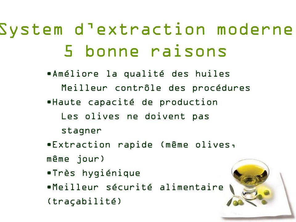 System dextraction moderne 5 bonne raisons Améliore la qualité des huiles Meilleur contrôle des procédures Haute capacité de production Les olives ne