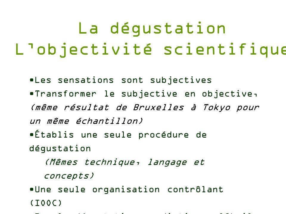 Les sensations sont subjectives Transformer le subjective en objective, (même résultat de Bruxelles à Tokyo pour un même échantillon) Établis une seul