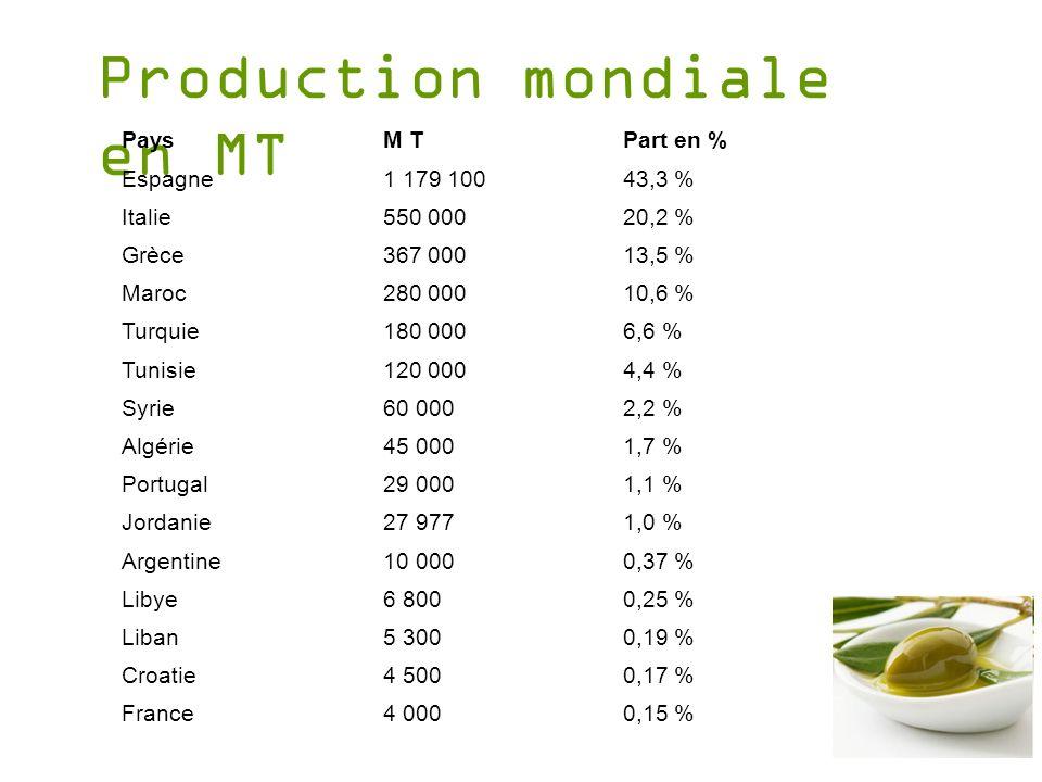 Production mondiale en MT PaysM TPart en % Espagne1 179 10043,3 % Italie550 00020,2 % Grèce367 00013,5 % Maroc280 00010,6 % Turquie180 0006,6 % Tunisi