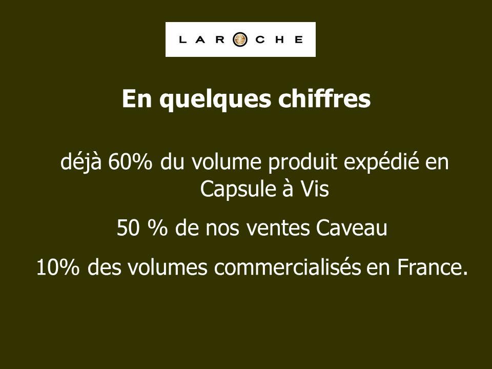 déjà 60% du volume produit expédié en Capsule à Vis 50 % de nos ventes Caveau 10% des volumes commercialisés en France. En quelques chiffres