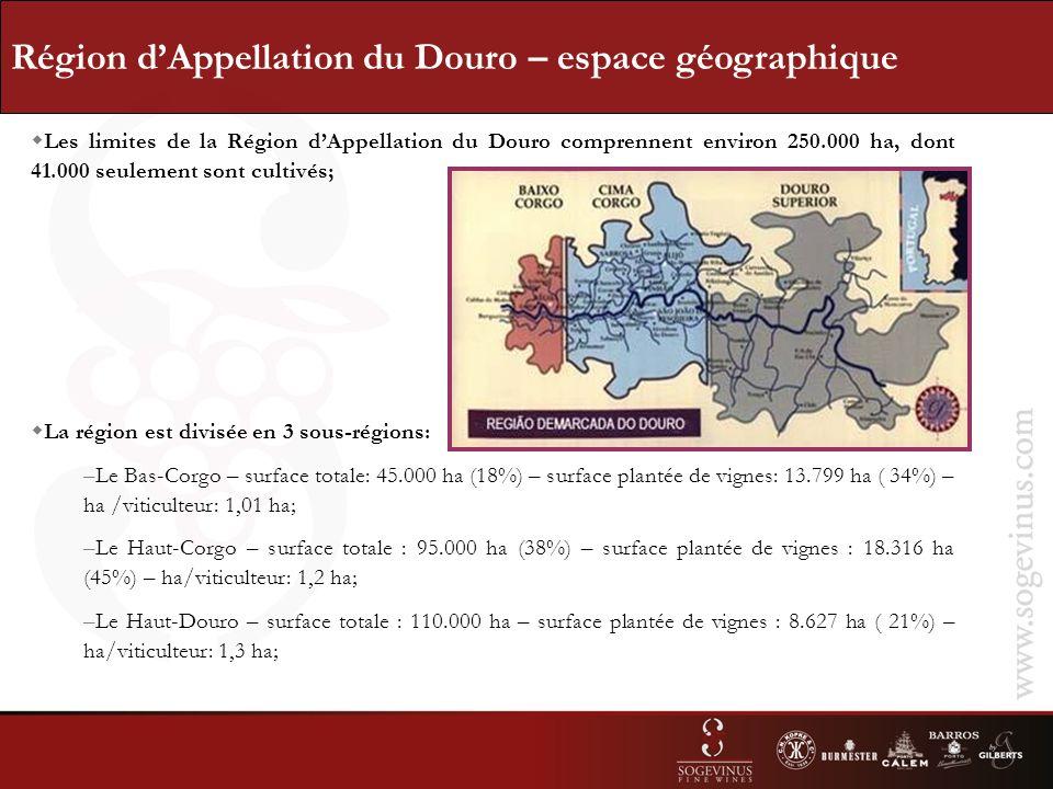 Région dAppellation du Douro – espace géographique Les limites de la Région dAppellation du Douro comprennent environ 250.000 ha, dont 41.000 seulement sont cultivés; La région est divisée en 3 sous-régions: –Le Bas-Corgo – surface totale: 45.000 ha (18%) – surface plantée de vignes: 13.799 ha ( 34%) – ha /viticulteur: 1,01 ha; –Le Haut-Corgo – surface totale : 95.000 ha (38%) – surface plantée de vignes : 18.316 ha (45%) – ha/viticulteur: 1,2 ha; –Le Haut-Douro – surface totale : 110.000 ha – surface plantée de vignes : 8.627 ha ( 21%) – ha/viticulteur: 1,3 ha;