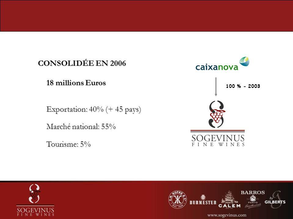 CONSOLIDÉE EN 2006 CONSOLIDÉE EN 2006 18 millions Euros Exportation: 40% (+ 45 pays) Marché national: 55% Tourisme: 5% 100 % - 2003