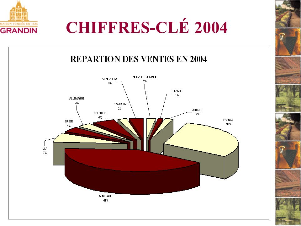 CHIFFRES-CLÉ 2004