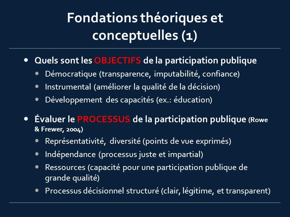 Fondations théoriques et conceptuelles (2) Identifier et évaluer les RÉSULTATS de la participation publique pour: Participants (développement des connaissances, capacités, intérêts, confiance) Organisations ?.