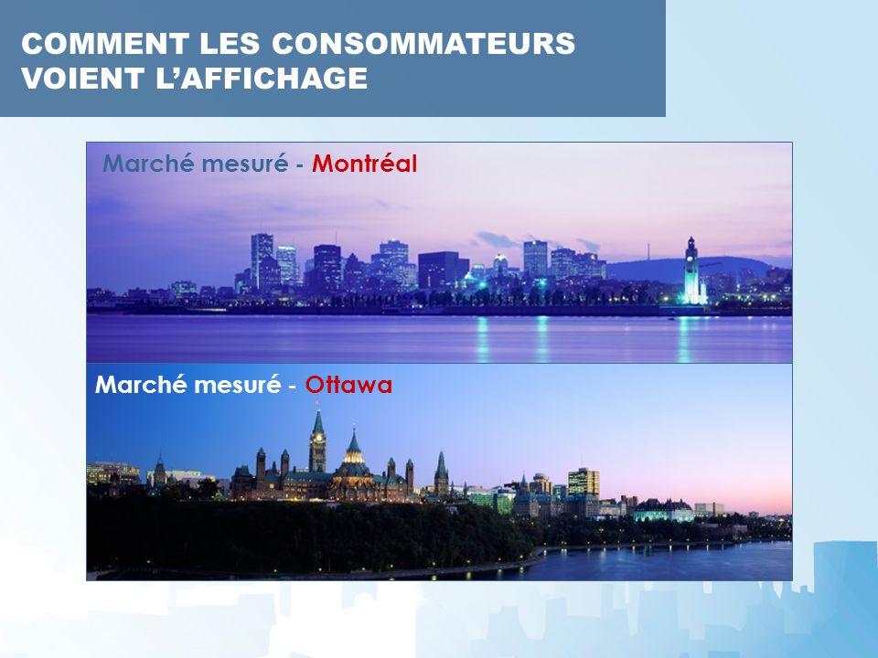 Marché mesuré - Montréal Marché mesuré - Ottawa
