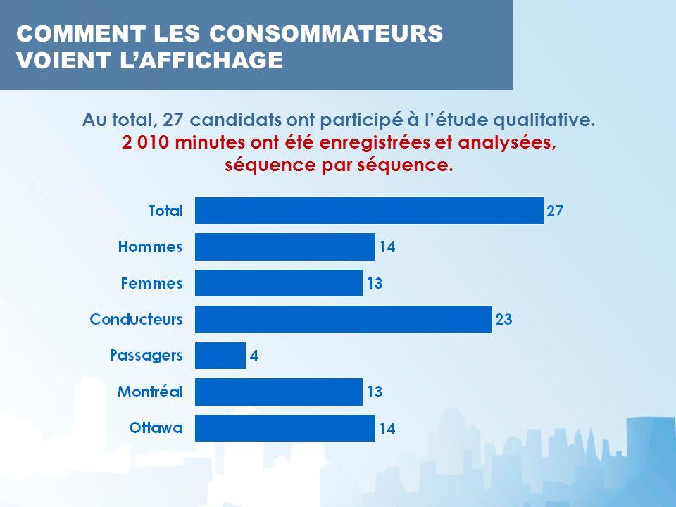 Au total, 27 candidats ont participé à létude qualitative. 2 010 minutes ont été enregistrées et analysées, séquence par séquence. COMMENT LES CONSOMM