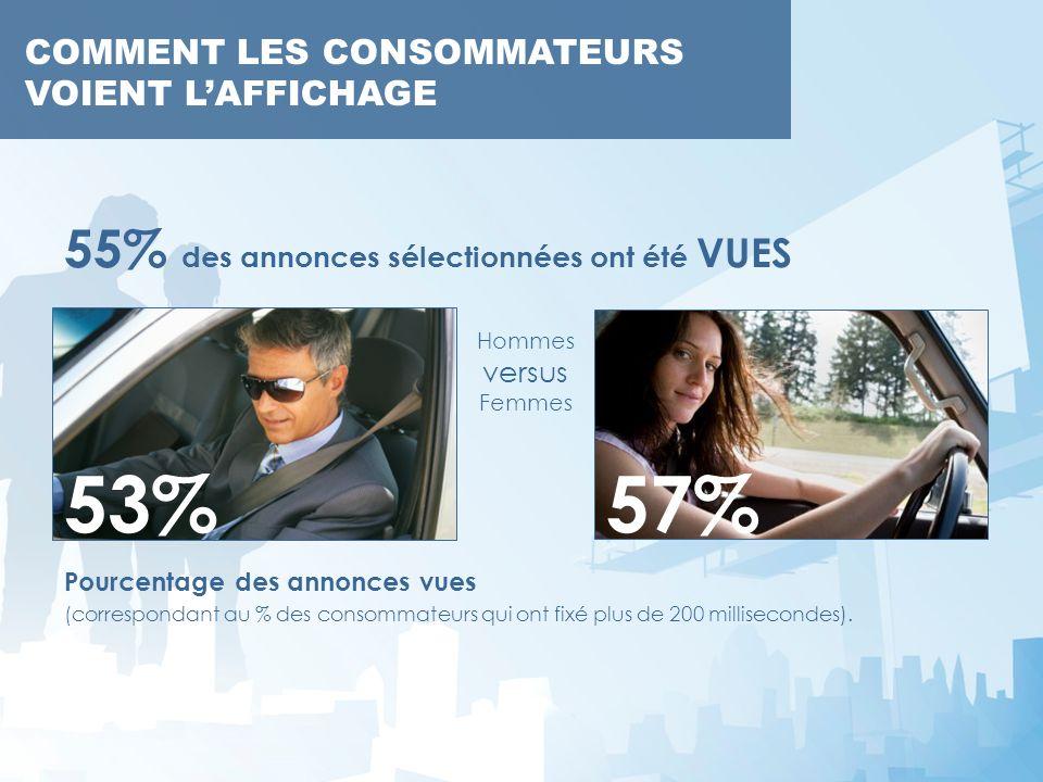 Pourcentage des annonces vues (correspondant au % des consommateurs qui ont fixé plus de 200 millisecondes). COMMENT LES CONSOMMATEURS VOIENT LAFFICHA