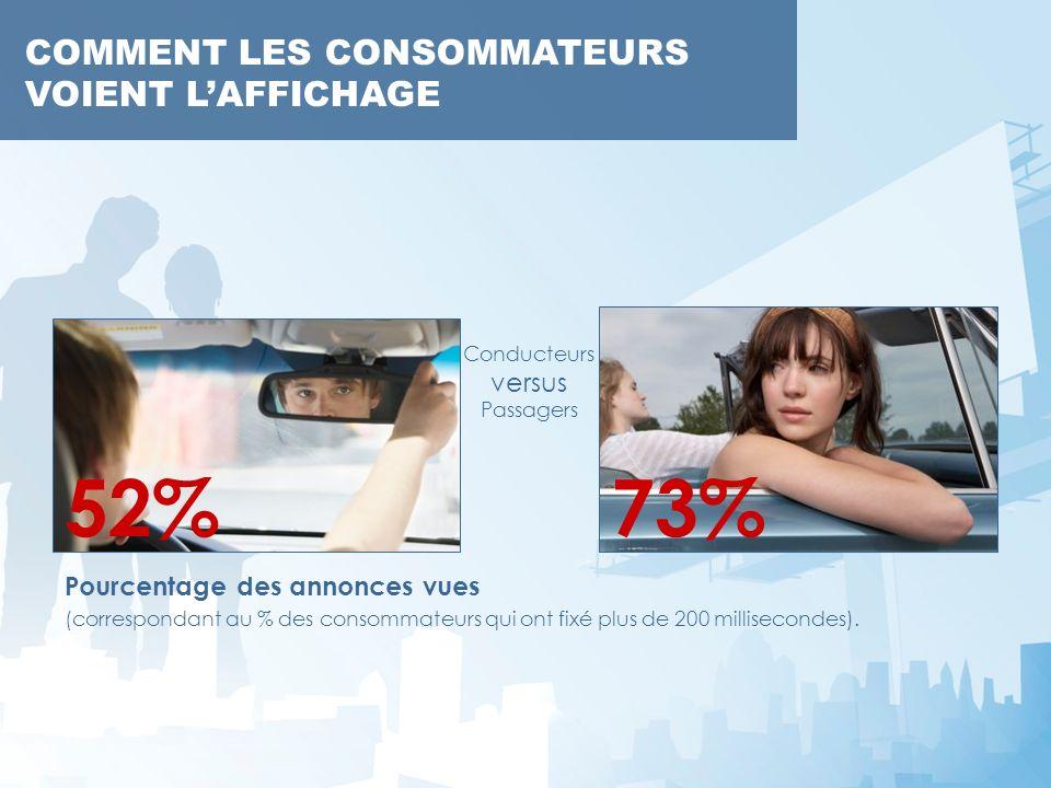 COMMENT LES CONSOMMATEURS VOIENT LAFFICHAGE Pourcentage des annonces vues (correspondant au % des consommateurs qui ont fixé plus de 200 millisecondes