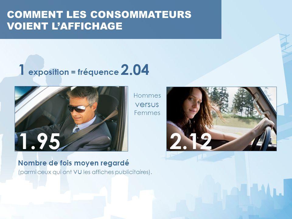 COMMENT LES CONSOMMATEURS VOIENT LAFFICHAGE Nombre de fois moyen regardé (parmi ceux qui ont vu les affiches publicitaires). COMMENT LES CONSOMMATEURS