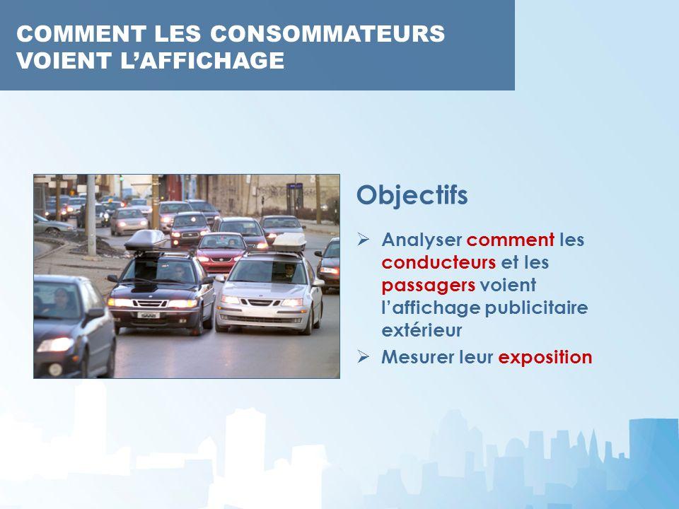Objectifs Analyser comment les conducteurs et les passagers voient laffichage publicitaire extérieur Mesurer leur exposition
