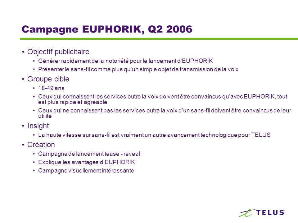 Campagne EUPHORIK, Q2 2006 Objectif publicitaire Générer rapidement de la notoriété pour le lancement dEUPHORIK Présenter le sans-fil comme plus quun simple objet de transmission de la voix Groupe cible 18-49 ans Ceux qui connaissent les services outre la voix doivent être convaincus quavec EUPHORIK, tout est plus rapide et agréable Ceux qui ne connaissent pas les services outre la voix dun sans-fil doivent être convaincus de leur utilité Insight La haute vitesse sur sans-fil est vraiment un autre avancement technologique pour TELUS Création Campagne de lancement tease - reveal Explique les avantages dEUPHORIK Campagne visuellement intéressante