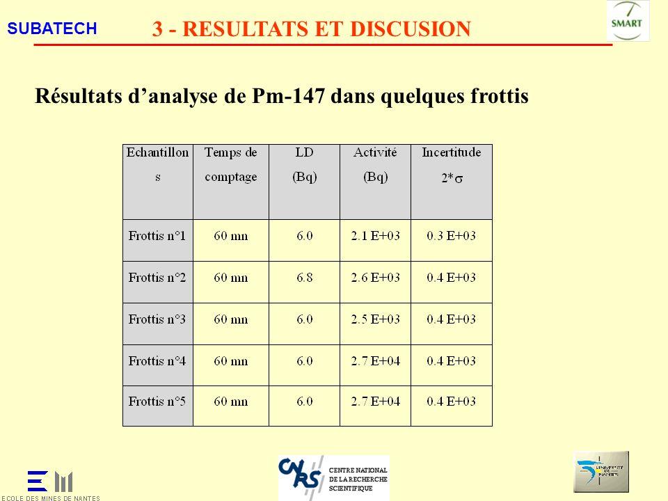 SUBATECH 3 - RESULTATS ET DISCUSION Résultats danalyse de Pm-147 dans quelques frottis