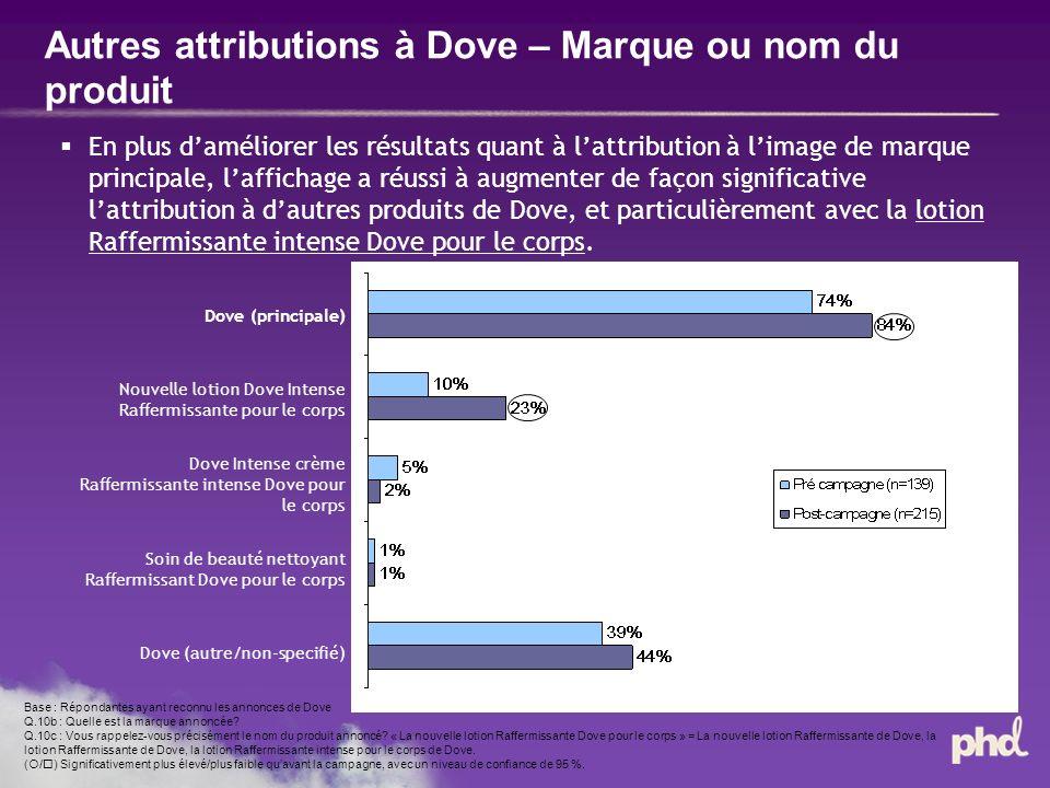 Autres attributions à Dove – Marque ou nom du produit Base : Répondantes ayant reconnu les annonces de Dove Q.10b : Quelle est la marque annoncée.