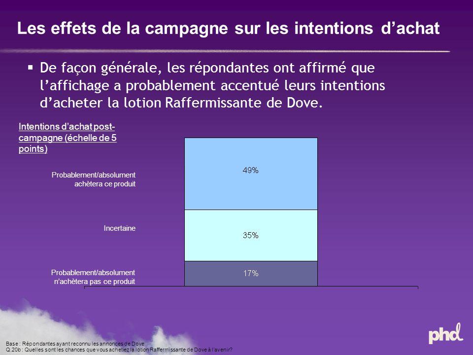 Les effets de la campagne sur les intentions dachat De façon générale, les répondantes ont affirmé que laffichage a probablement accentué leurs intentions dacheter la lotion Raffermissante de Dove.
